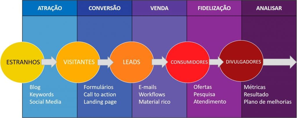 Jornada do consumidor segundo Inbound Marketing