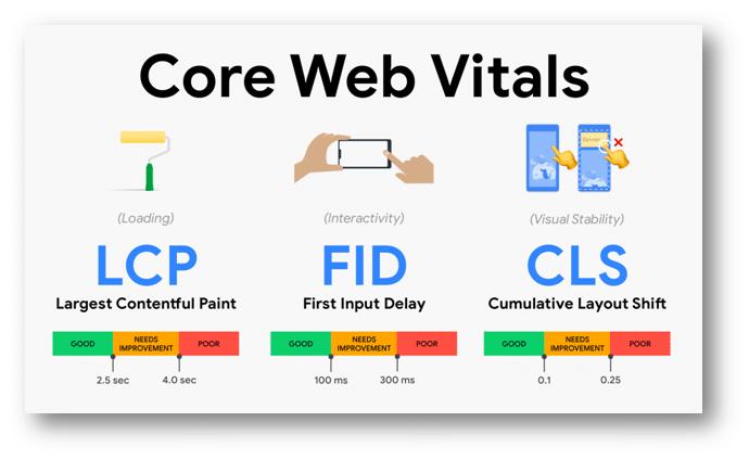 Core Web Vitals e Experiência na Página