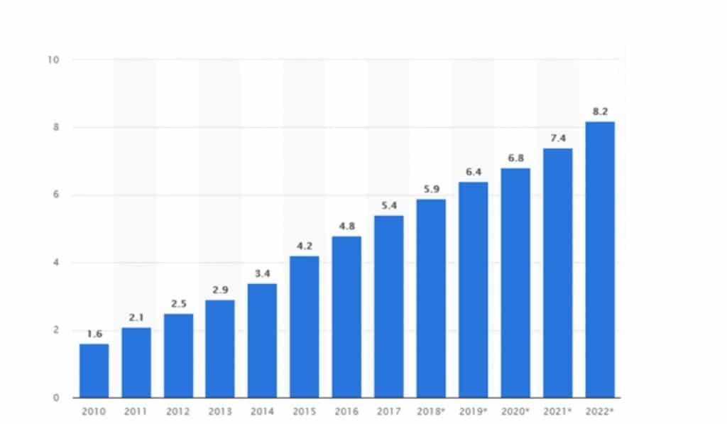 Gastos com marketing de afiliados de 2010 a 2022 nos EUA