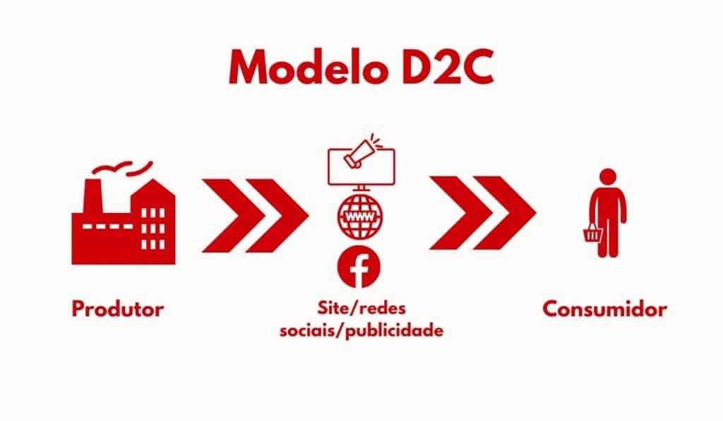 Infográfico D2C