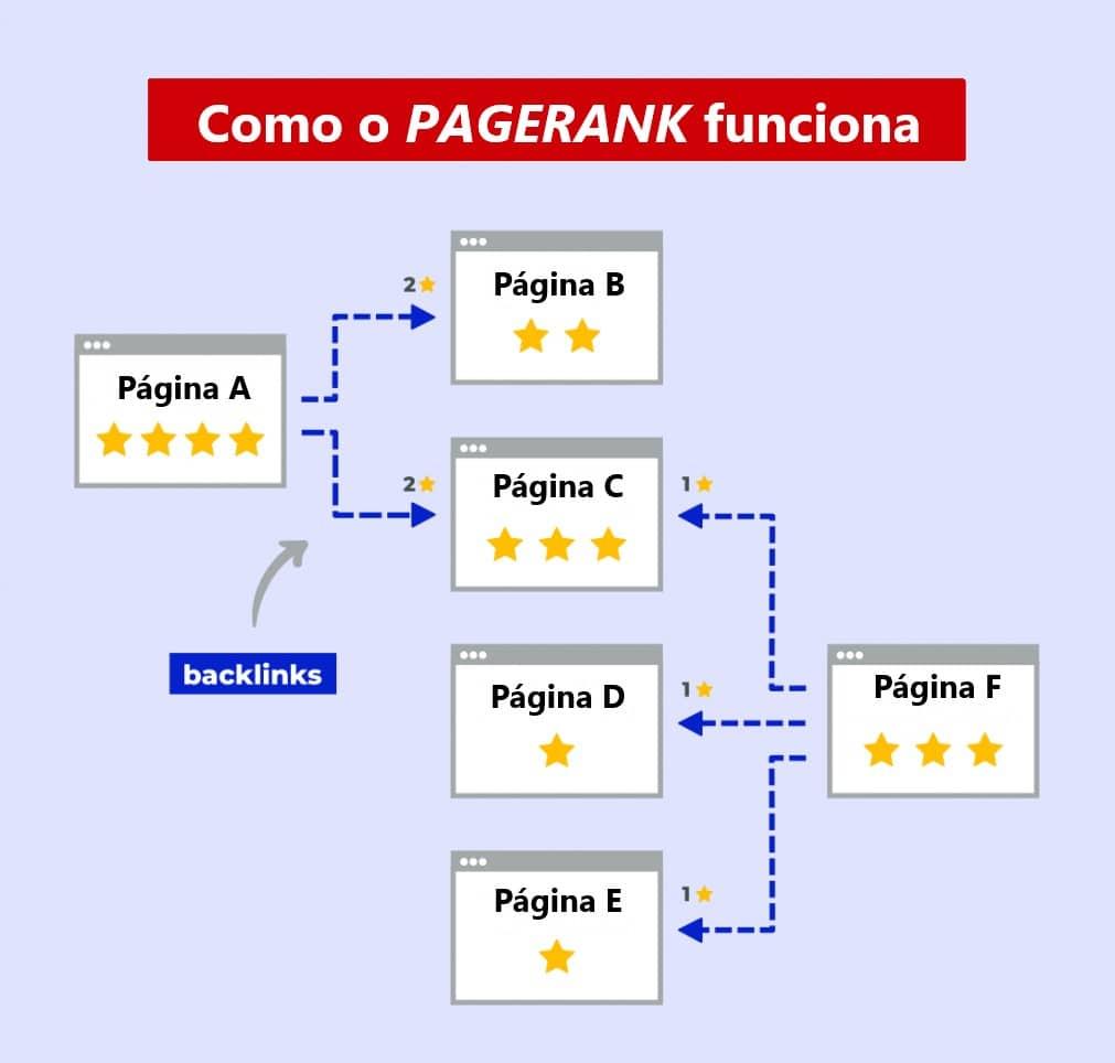 Curso de SEO - como o pagerank funciona
