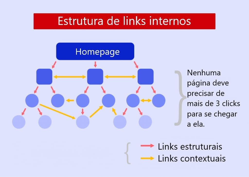 Curso de SEO - estrutura de links internos