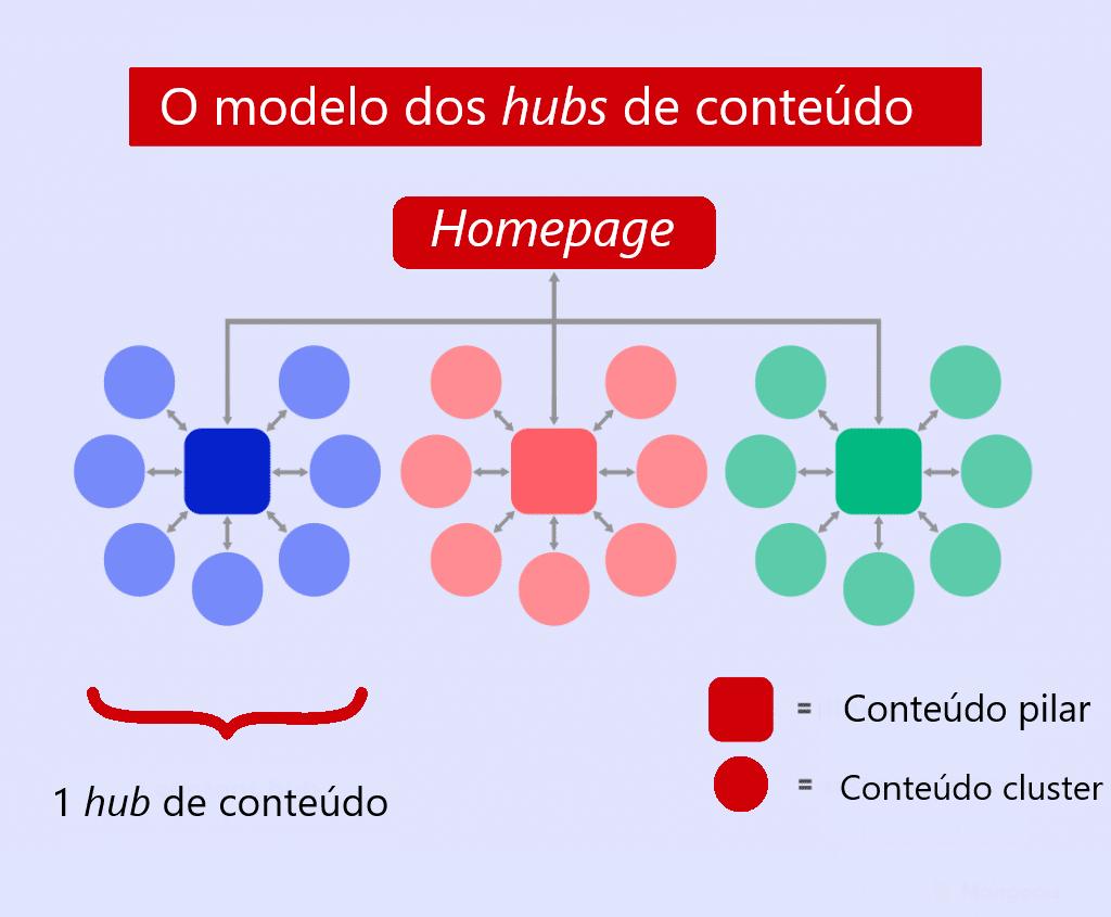 Curso de SEO - modelo de hub de conteúdo