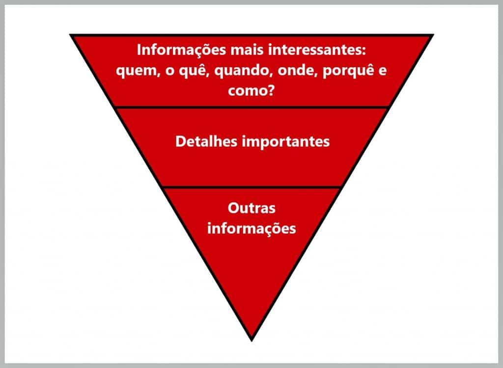 Curso de SEO - piramide invertida do estilo de escrita